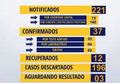 Nesta segunda (13), Canudos registra mais 07 casos confirmados de Covid-19.