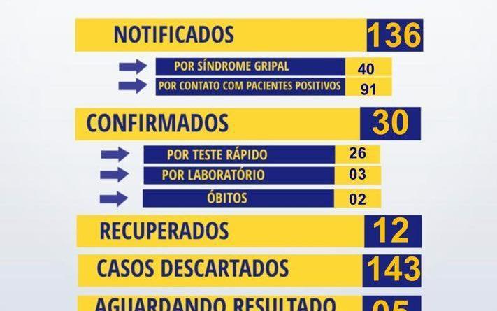 Em cinco dias, Canudos registra aumento de aproximadamente 58% no número de casos de covid-19 e Prefeitura determina lockdown por três dias.