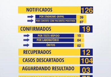 Secretaria de saúde de Canudos registra mais 2 casos positivos para a covid-19.